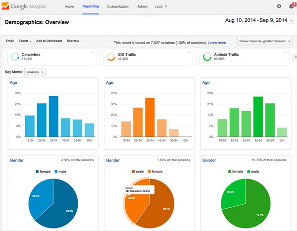 Download Google Analytics Mastery Course Free Learn